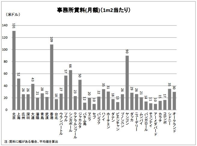 2015-6-15アジアの事務所賃料比較(2014年ベースbyジェトロ)