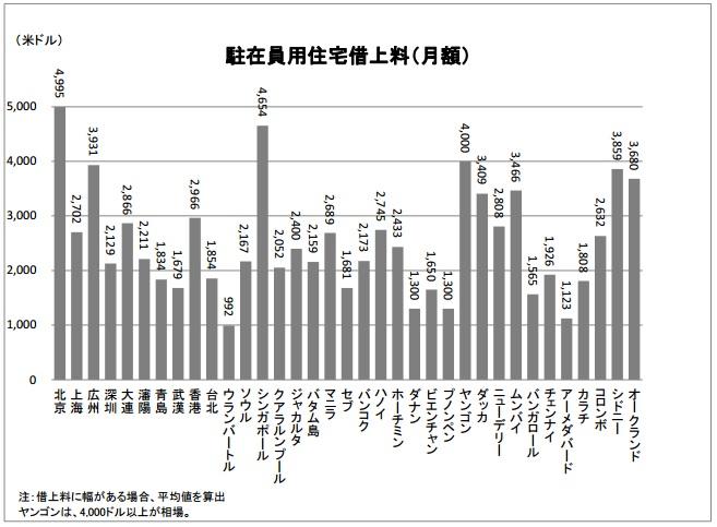 2015-6-15アジアの駐在員用住宅借上料 比較(2014年ベースbyジェトロ)