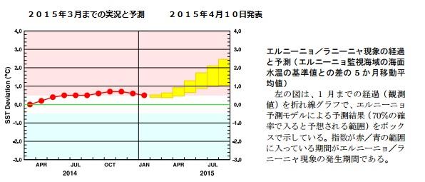 2015-6-19エルニーニョ監視速報4月10日発表