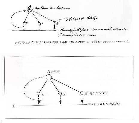 2015-6-28アインシュタインの思考方法setsumeizu