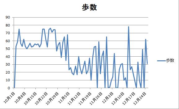歩数推移グラフ