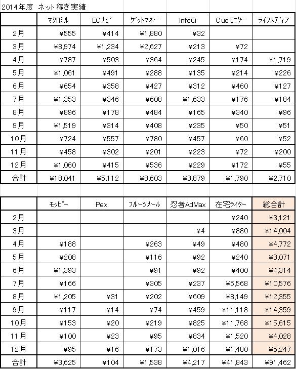 2014年ネット稼ぎ実績