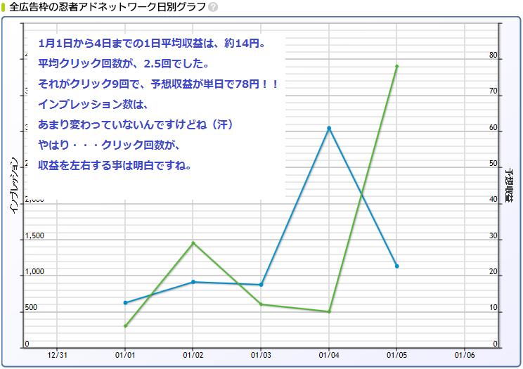 忍者1月グラフ