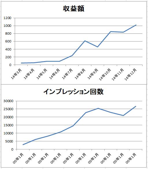忍者アドの収益グラフ