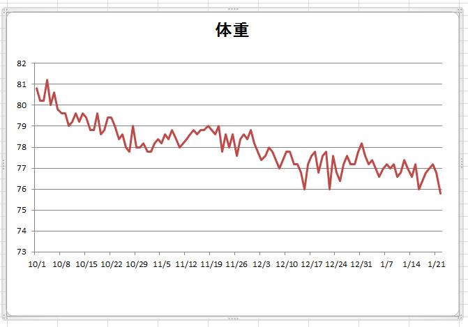 1月22日体重グラフ
