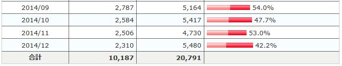 アクセス状況表2014年