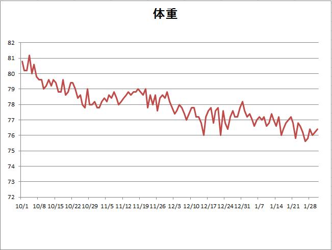 2015年1月末体重グラフ