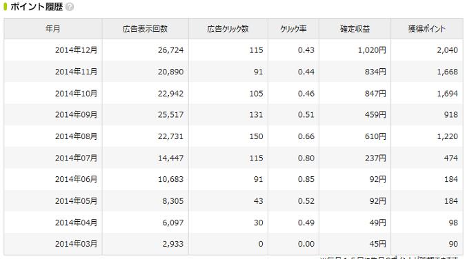 忍者アド2014年収益