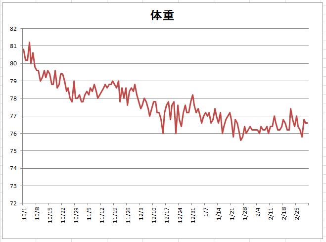 3月3日体重グラフ
