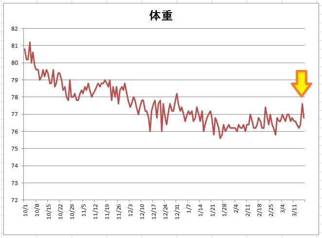3月17日体重グラフ