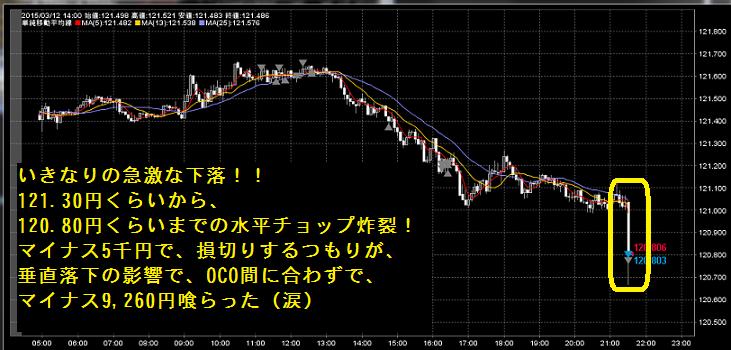 3月12 超下落 21時30分 一撃マイナス9千円