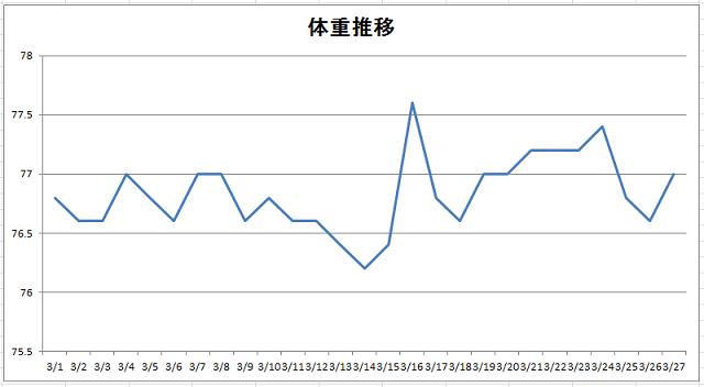3月の体重推移グラフ