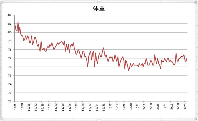 3月27日現在体重グラフ