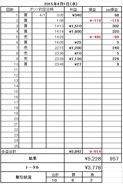 2015年4月1日トレード結果