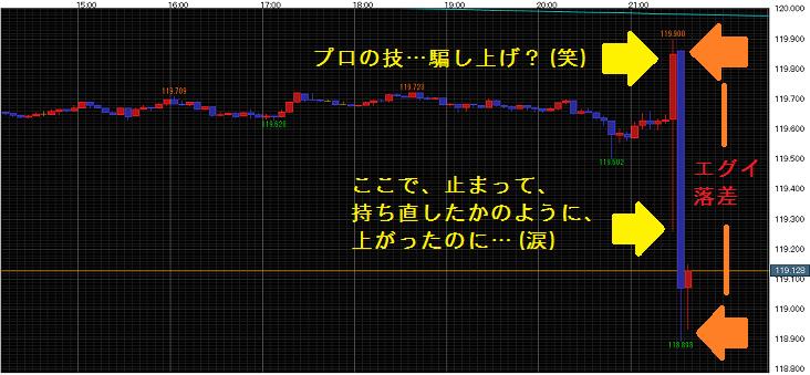 4月3日午後9時39分のチャート 5分足