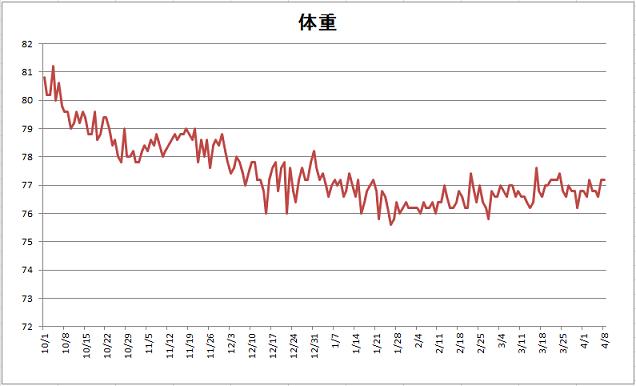 体重グラフ 15年4月8日現在