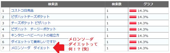 検索キーワード集1 4月10日