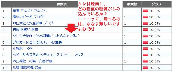 検索キーワード集2 4月10日