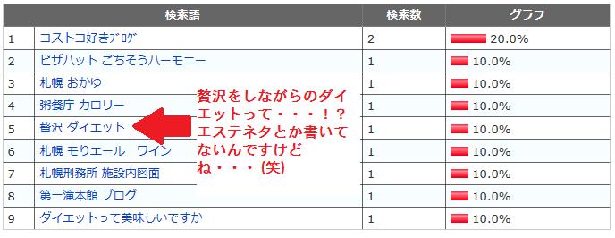 検索キーワード集3 4月10日