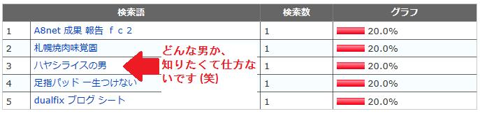検索キーワード集4 4月10日