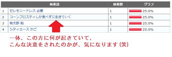 検索キーワード集5 4月10日