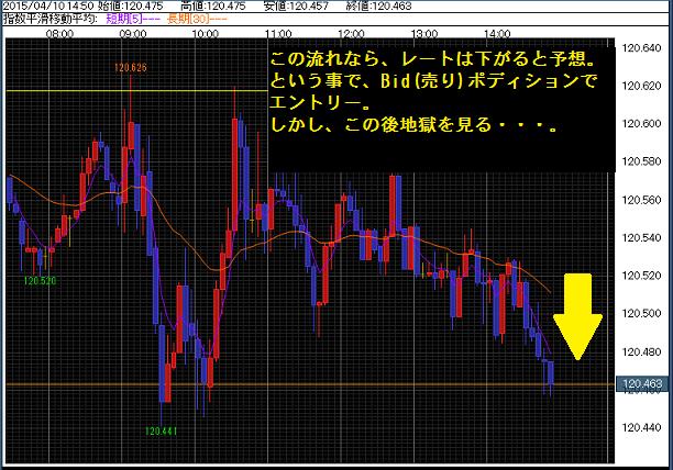 2015年4月10日 午後15時 5分足チャート やっとマイナス3千円くらい