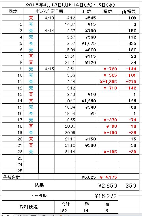 2015年4月13日から15日までのFXトレード状況