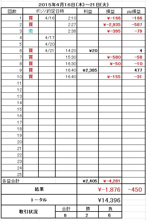 2015年4月16日から21日までのFXトレード状況