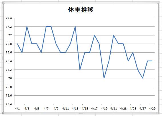 15年4月29日体重推移グラフ