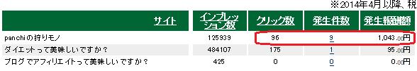 15年4月度 A8ネット サイト別成果表