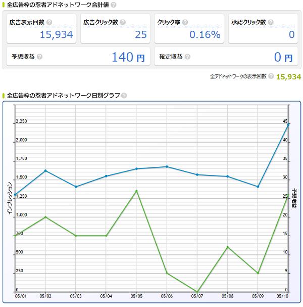 15年5月10日 忍者Ad
