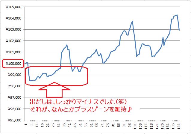 2015年5月13~15日の資金推移状態グラフ