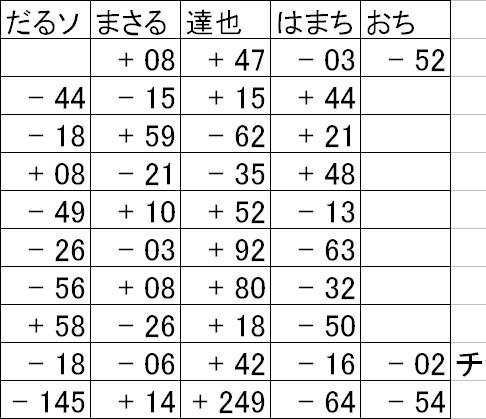 麻雀結果表