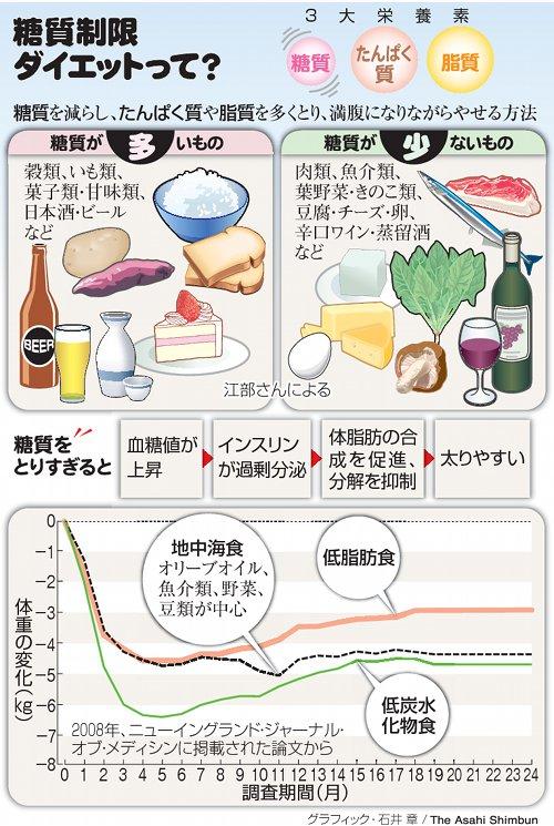 ダイエット 糖 質 脂質