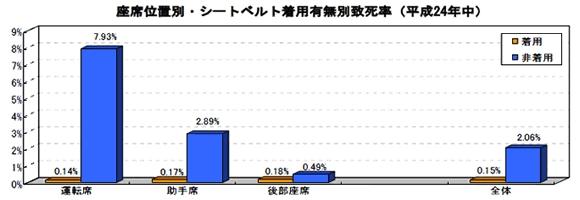 シートベルト着用時の死亡率