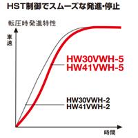 HST制御