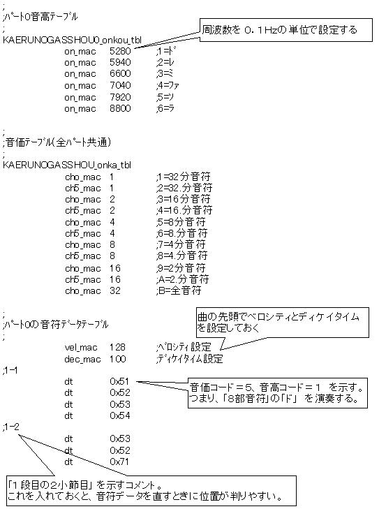 PICで電子オルゴールかえるの合唱音符データ
