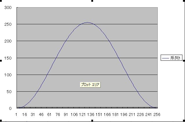 PIC電子オルゴールVer5(音源とエンベロープの波形データ化)SIN