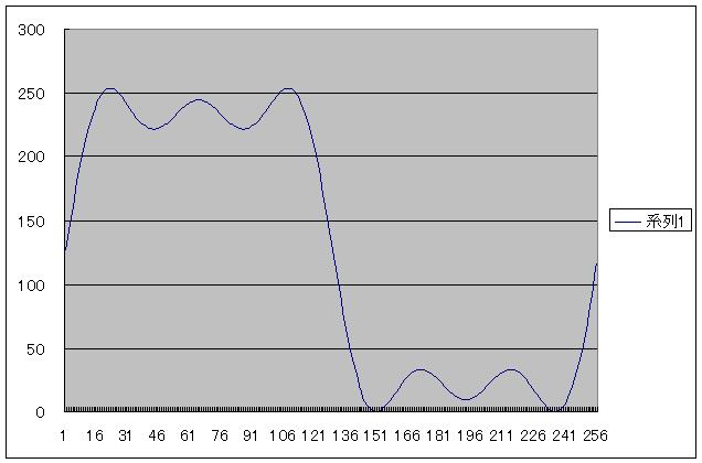 PIC電子オルゴールVer5(音源とエンベロープの波形データ化)SQUARE