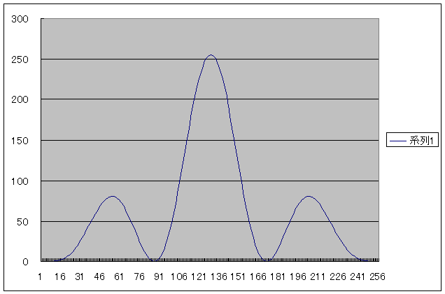 PIC電子オルゴールVer5(音源とエンベロープの波形データ化)RING3