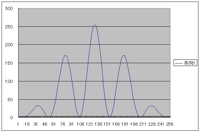 PIC電子オルゴールVer5(音源とエンベロープの波形データ化)RING5