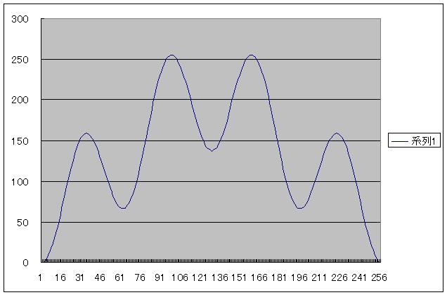 PIC電子オルゴールVer5(音源とエンベロープの波形データ化)SIN14