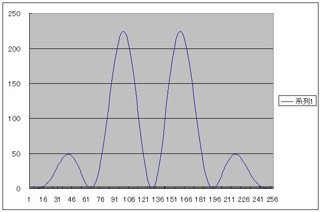 PIC電子オルゴールVer5(音源とエンベロープの波形データ化)RING4