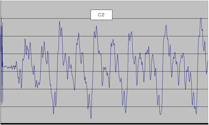 PIC電子オルゴールVer5(音源とエンベロープの波形データ化)PINO_C2