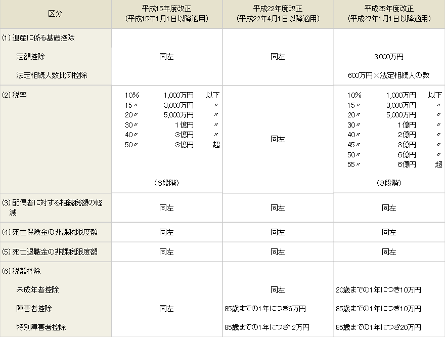 相続税・贈与税の改正 2015年1月1日施行