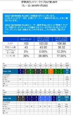 20150125reportscore.jpg