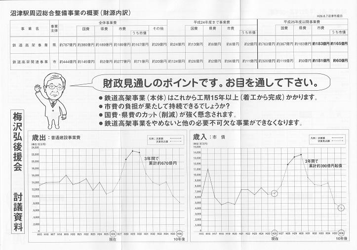 沼津駅周辺総合整備事業の概要(財源内訳)1