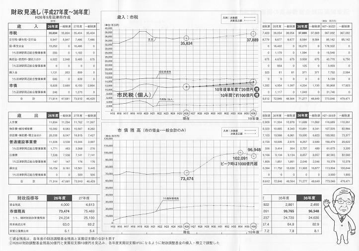 沼津駅周辺総合整備事業の概要(財源内訳)2