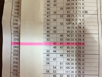 150425成績表
