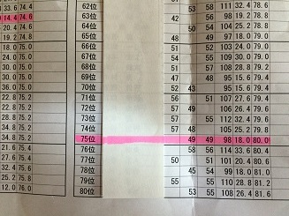150425成績表②